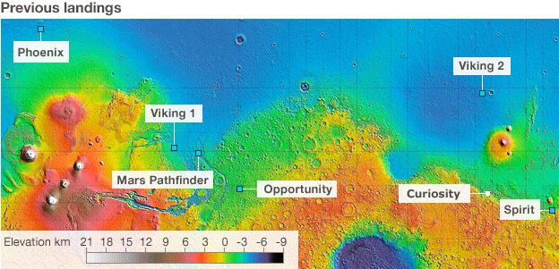 Mars Landings Map