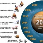 Examining Buzz Aldrin's roadmap to Mars