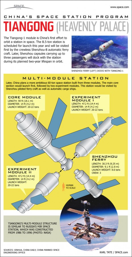china-space-station-infographic-110505d-02